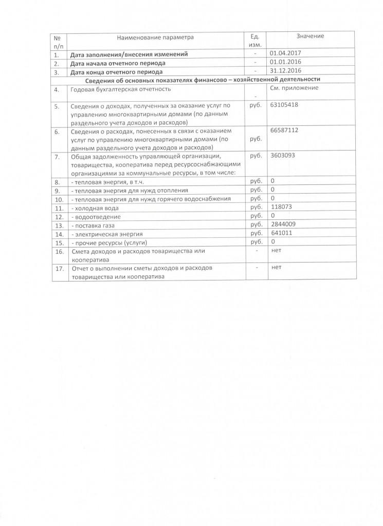 форма 1.2. Сведения об основных показателях финансово - хозяйственной деятельности управляющей организации